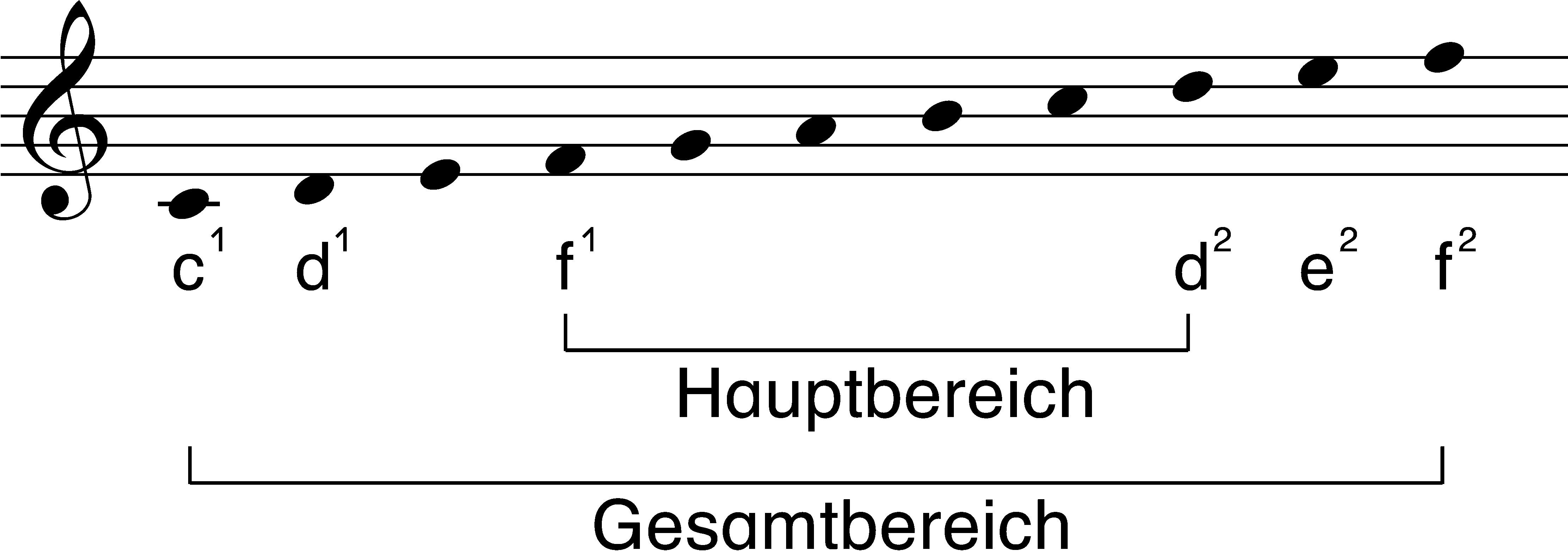 Mit Kindern singen. Anregungen zur Liederarbeitung und -gestaltung ...